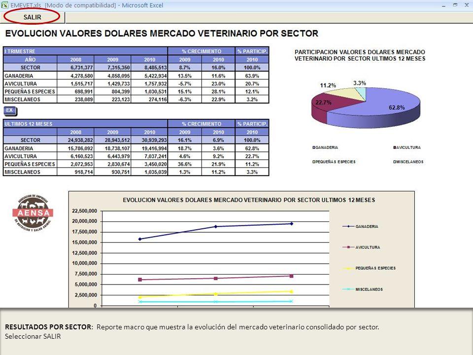RESULTADOS POR SECTOR: Reporte macro que muestra la evolución del mercado veterinario consolidado por sector.