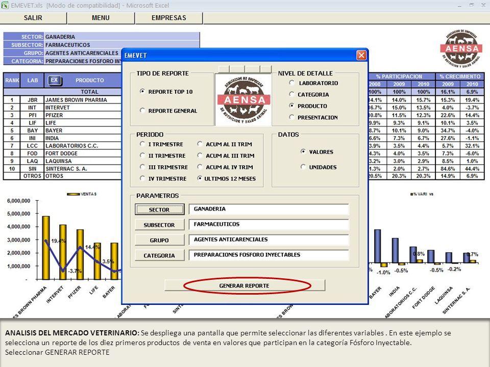 ANALISIS DEL MERCADO VETERINARIO: Se despliega una pantalla que permite seleccionar las diferentes variables . En este ejemplo se selecciona un reporte de los diez primeros productos de venta en valores que participan en la categoría Fósforo Inyectable.
