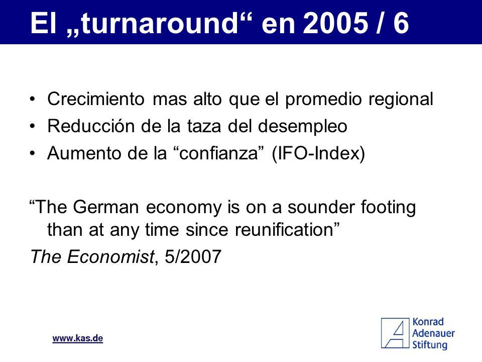 """El """"turnaround en 2005 / 6 Crecimiento mas alto que el promedio regional. Reducción de la taza del desempleo."""