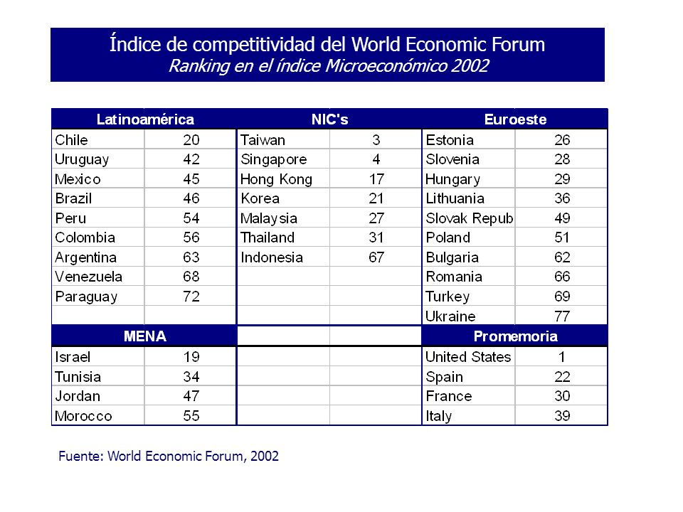 Índice de competitividad del World Economic Forum