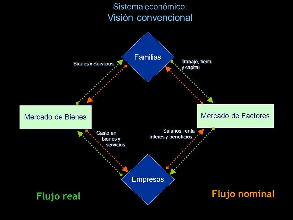 Sistema económico: Visión convencional