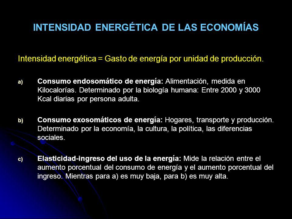 INTENSIDAD ENERGÉTICA DE LAS ECONOMÍAS