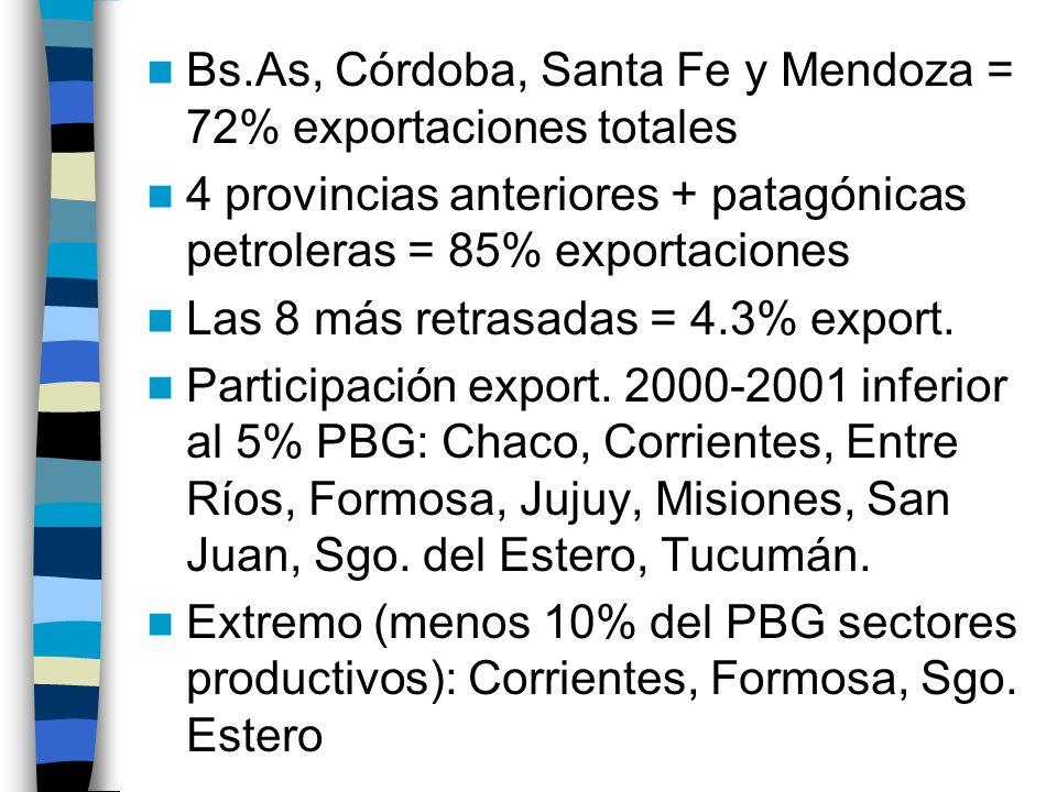 Bs.As, Córdoba, Santa Fe y Mendoza = 72% exportaciones totales