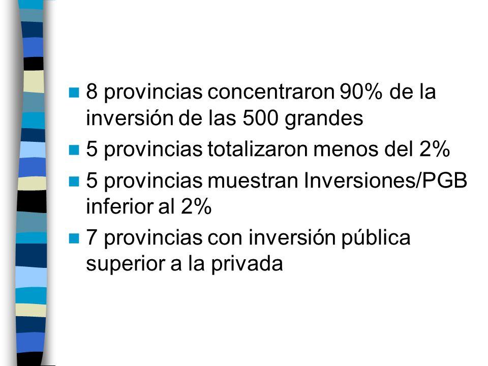 8 provincias concentraron 90% de la inversión de las 500 grandes