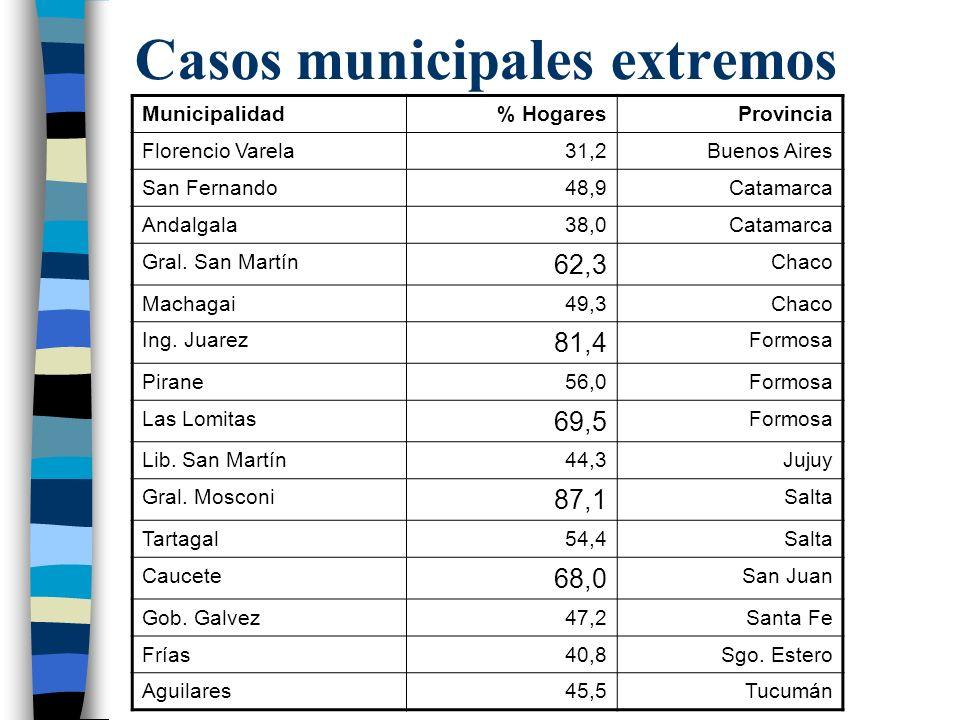 Casos municipales extremos