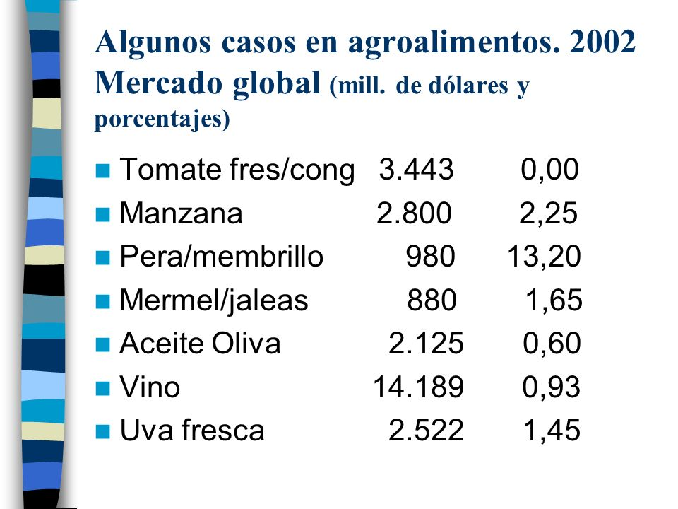 Algunos casos en agroalimentos. 2002 Mercado global (mill