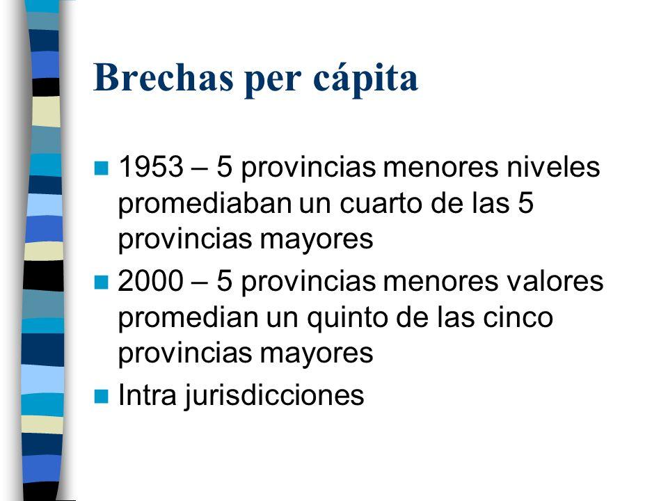 Brechas per cápita1953 – 5 provincias menores niveles promediaban un cuarto de las 5 provincias mayores.