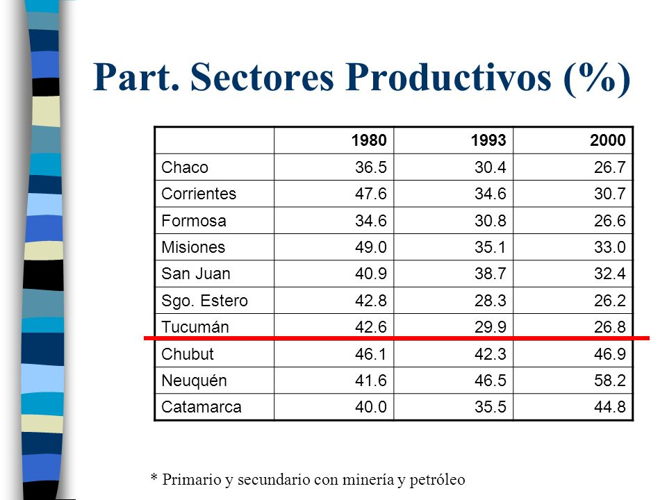 Part. Sectores Productivos (%)