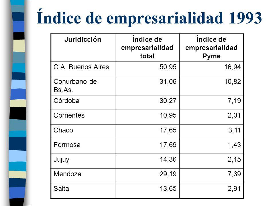 Índice de empresarialidad 1993