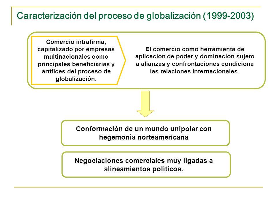 Caracterización del proceso de globalización (1999-2003)