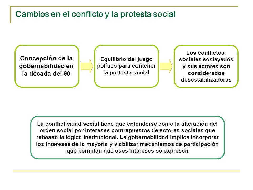 Cambios en el conflicto y la protesta social
