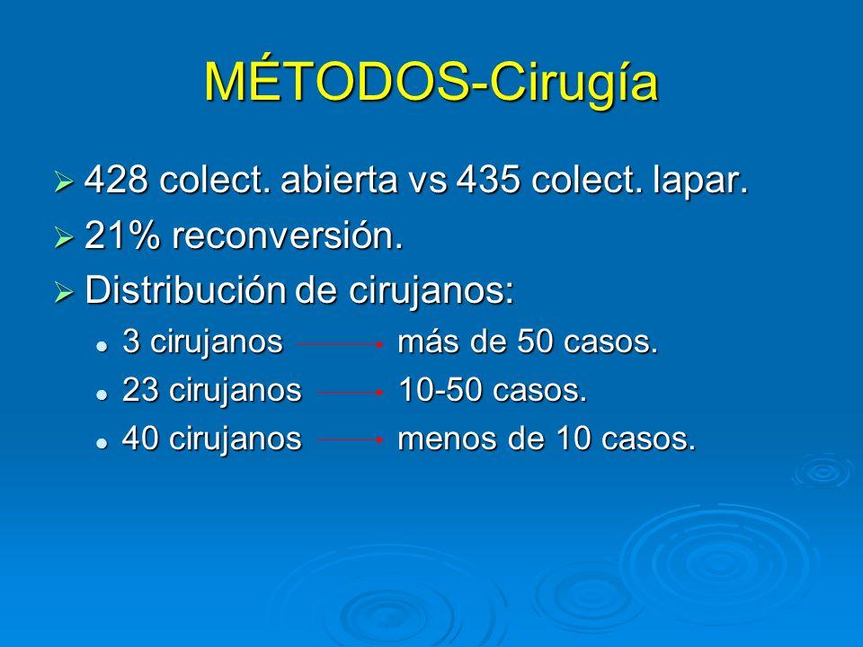 MÉTODOS-Cirugía 428 colect. abierta vs 435 colect. lapar.
