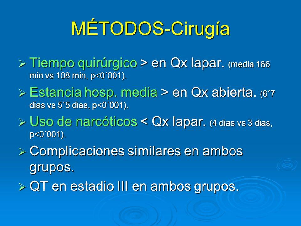MÉTODOS-Cirugía Tiempo quirúrgico > en Qx lapar. (media 166 min vs 108 min, p<0´001).