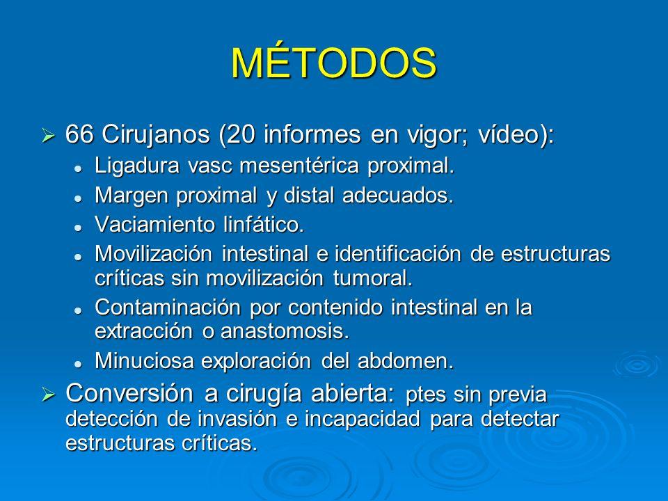 MÉTODOS 66 Cirujanos (20 informes en vigor; vídeo):
