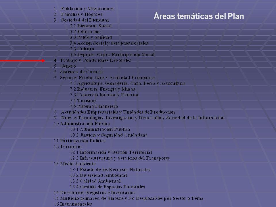 Áreas temáticas del Plan
