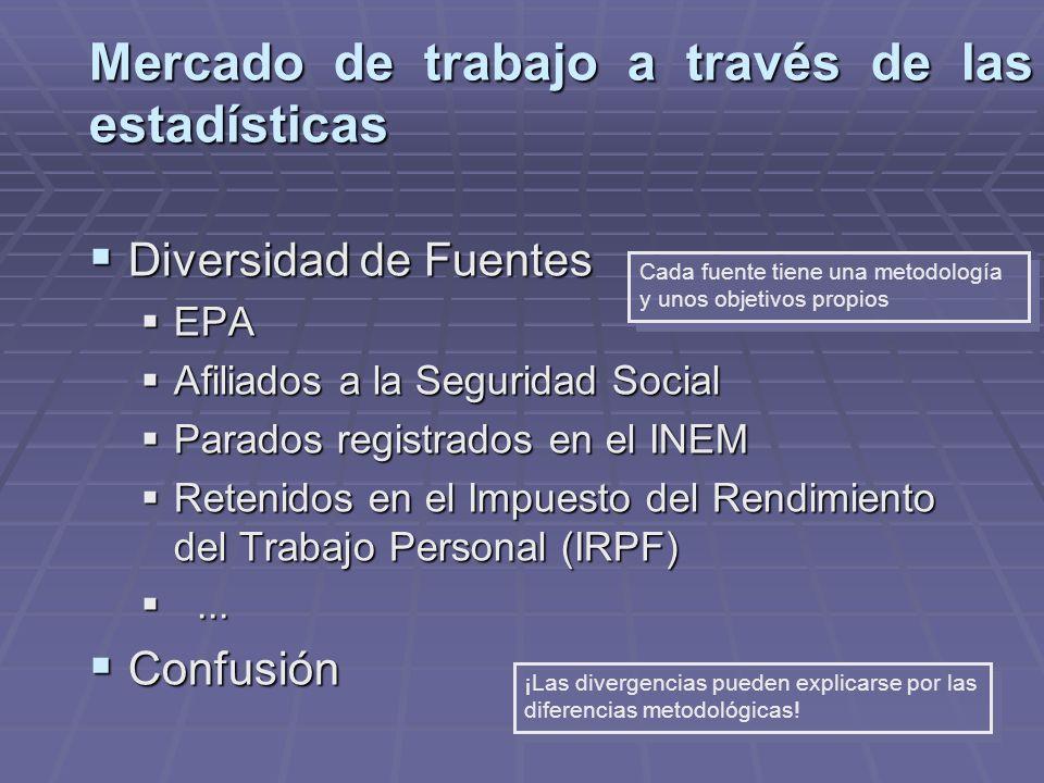 Mercado de trabajo a través de las estadísticas