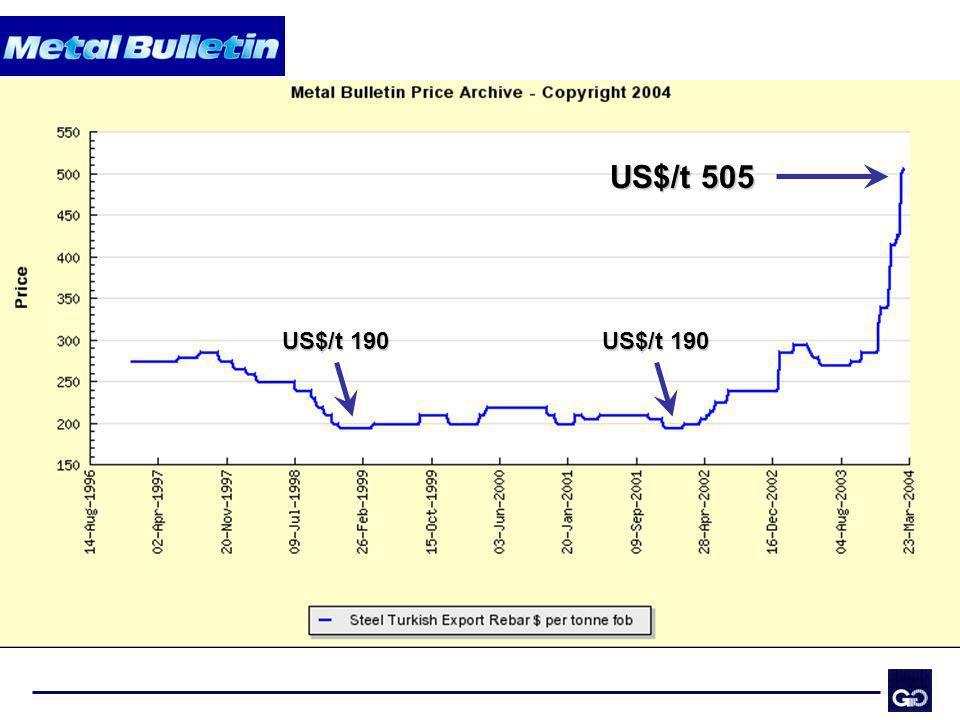 US$/t 505 US$/t 190. US$/t 190. Consideremos los precios ofertados por los productores turcos.
