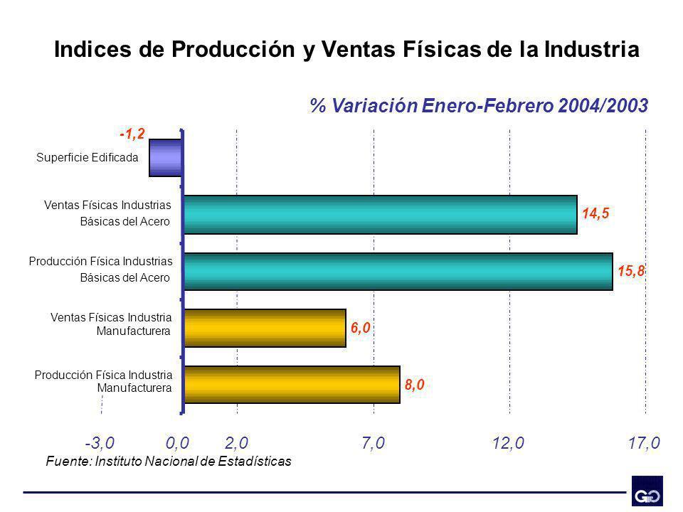 Indices de Producción y Ventas Físicas de la Industria