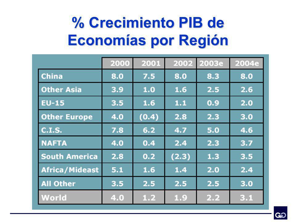 % Crecimiento PIB de Economías por Región