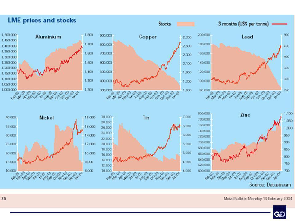 La demanda de materias primas, en general, ha estado aumentando desde hace un año a la fecha, producto de la expansión económica global.