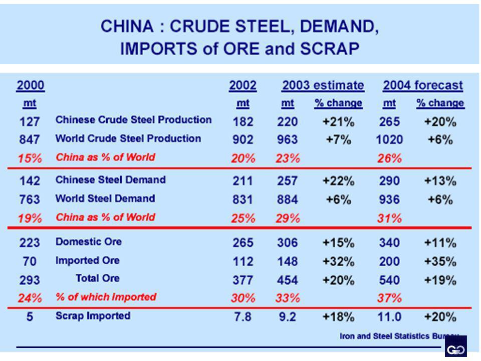 La China hará este año el 26% de la producción global de acero en el mundo, creciendo a una tasa del 20%.