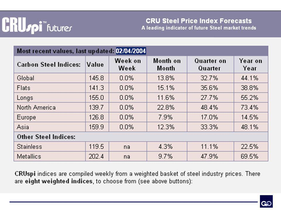El impacto en los precios de los productos siderúrgicos han tenido importantes crecimientos.