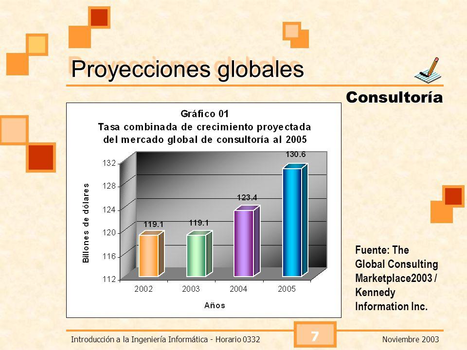 Proyecciones globales