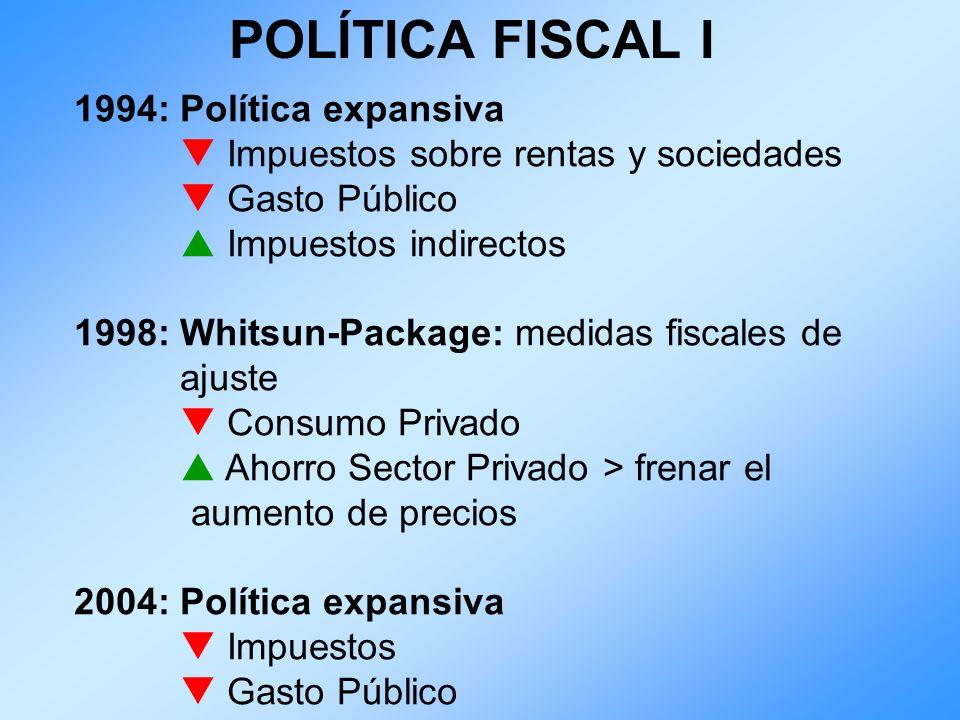 POLÍTICA FISCAL I 1994: Política expansiva