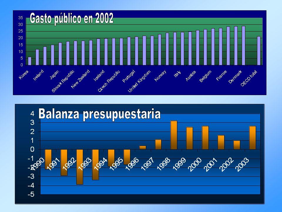 Balanza presupuestaria