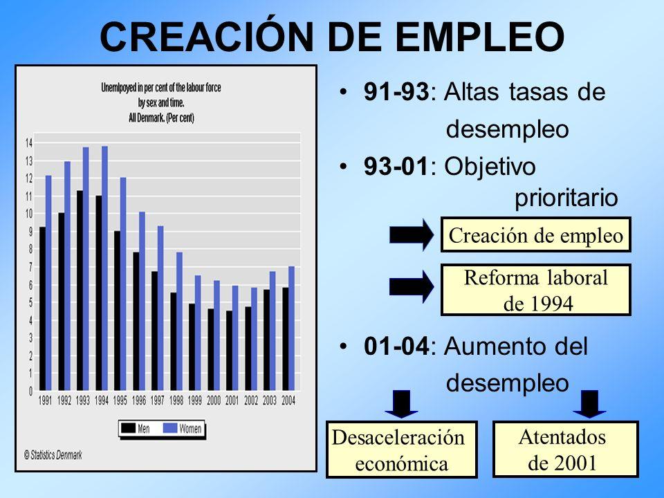 CREACIÓN DE EMPLEO 91-93: Altas tasas de desempleo