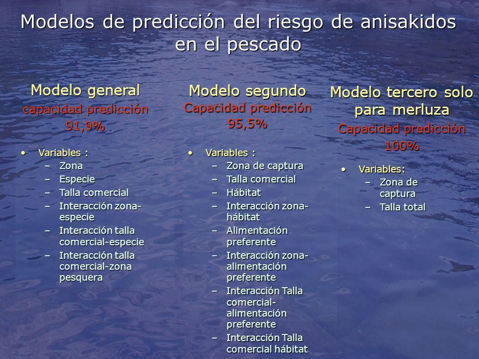 Modelos de predicción del riesgo de anisakidos en el pescado
