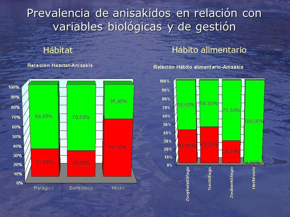 Prevalencia de anisakidos en relación con variables biológicas y de gestión