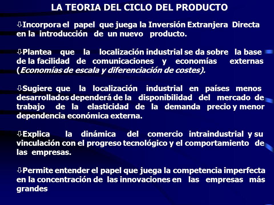 LA TEORIA DEL CICLO DEL PRODUCTO