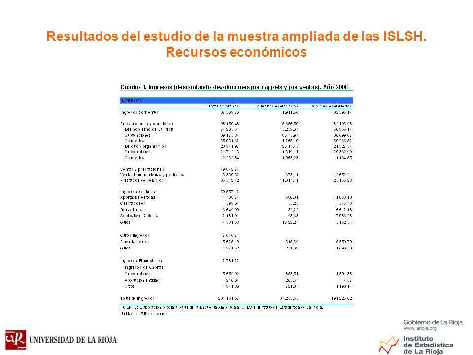 Resultados del estudio de la muestra ampliada de las ISLSH