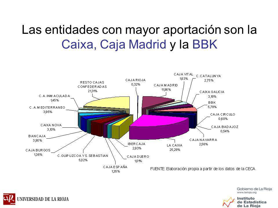 Las entidades con mayor aportación son la Caixa, Caja Madrid y la BBK