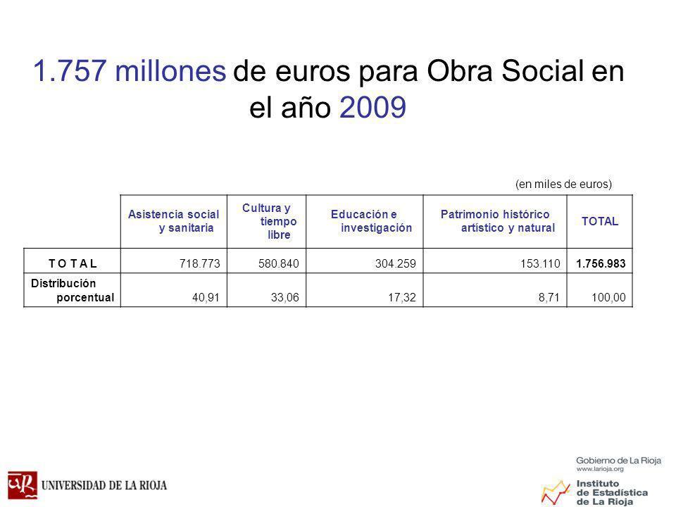 1.757 millones de euros para Obra Social en el año 2009