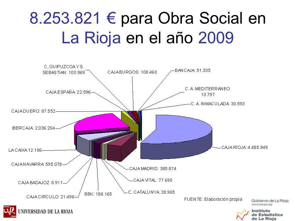 8.253.821 € para Obra Social en La Rioja en el año 2009