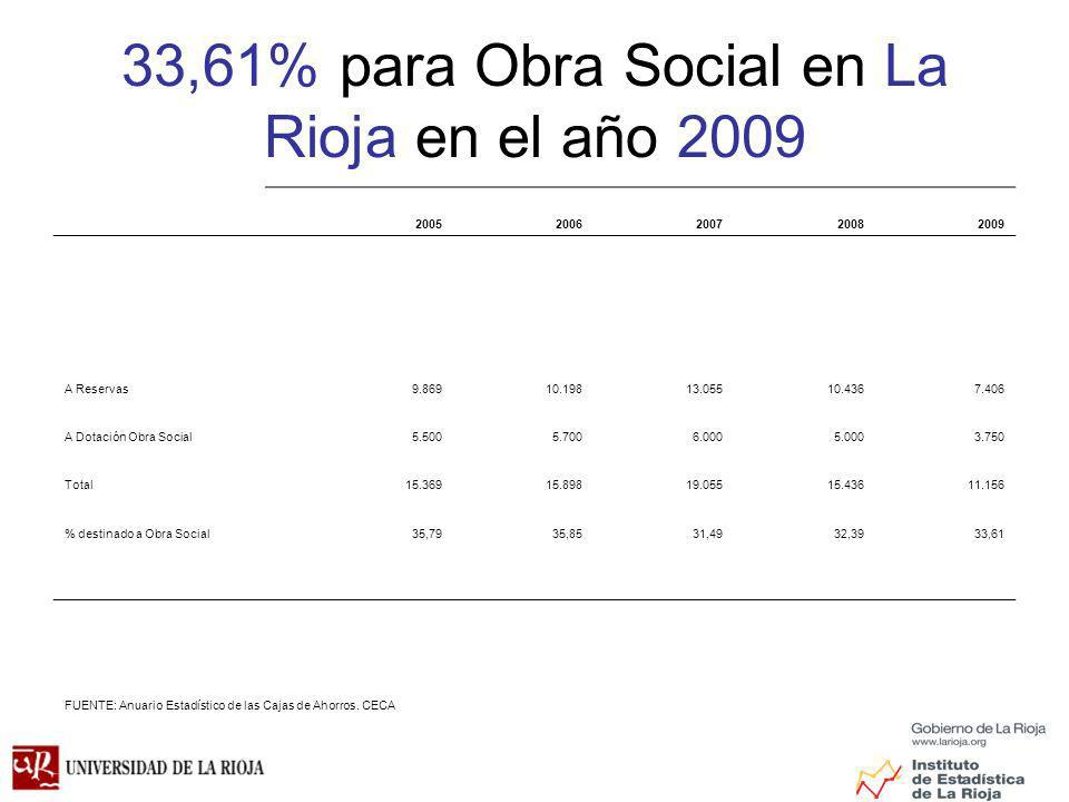 33,61% para Obra Social en La Rioja en el año 2009