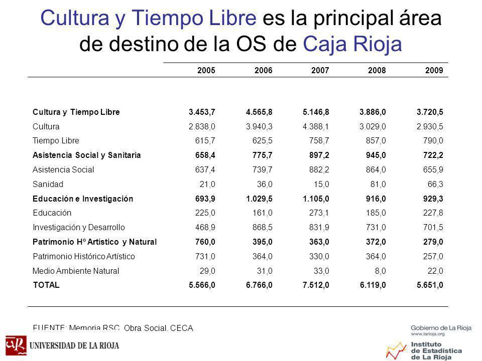 Cultura y Tiempo Libre es la principal área de destino de la OS de Caja Rioja