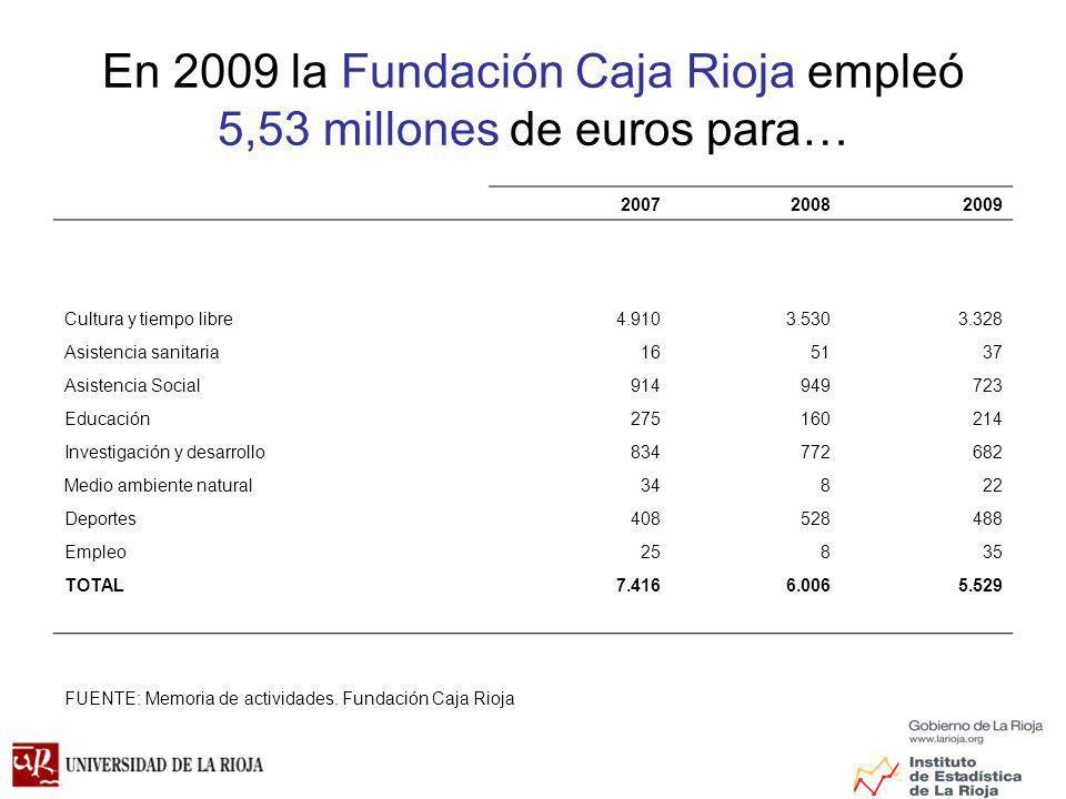 En 2009 la Fundación Caja Rioja empleó 5,53 millones de euros para…