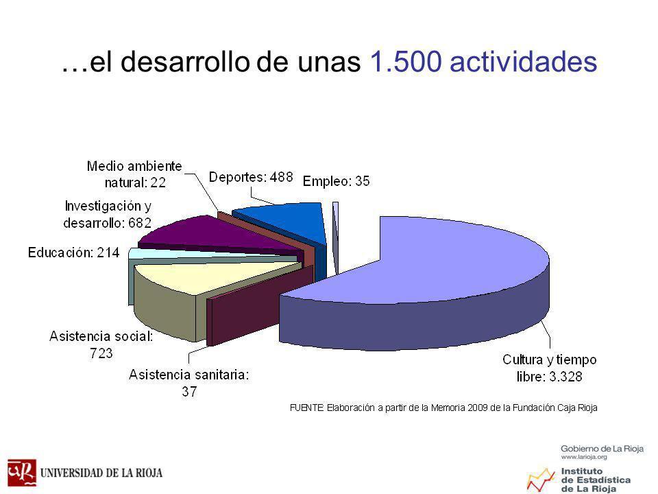 …el desarrollo de unas 1.500 actividades