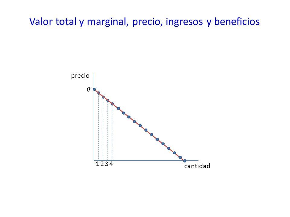 Valor total y marginal, precio, ingresos y beneficios