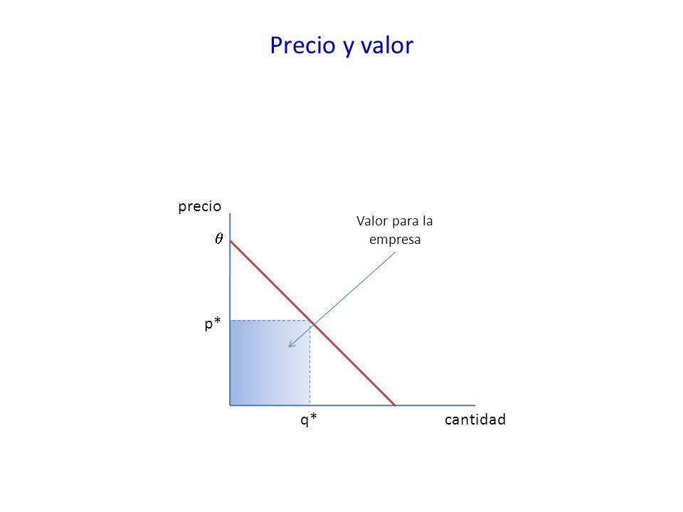 Precio y valor precio Valor para la empresa  p* q* cantidad