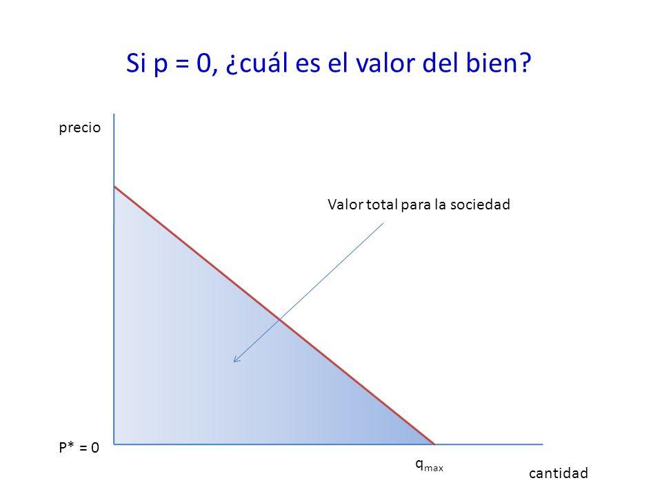 Si p = 0, ¿cuál es el valor del bien