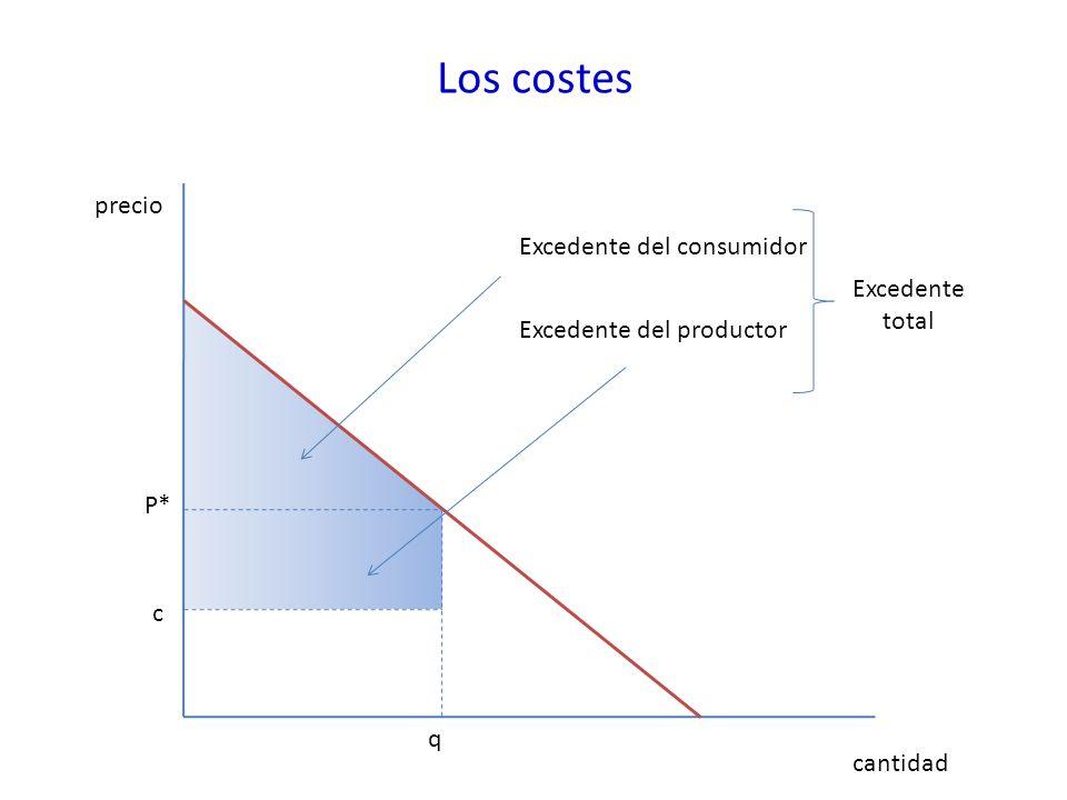 Los costes precio Excedente del consumidor Excedente total