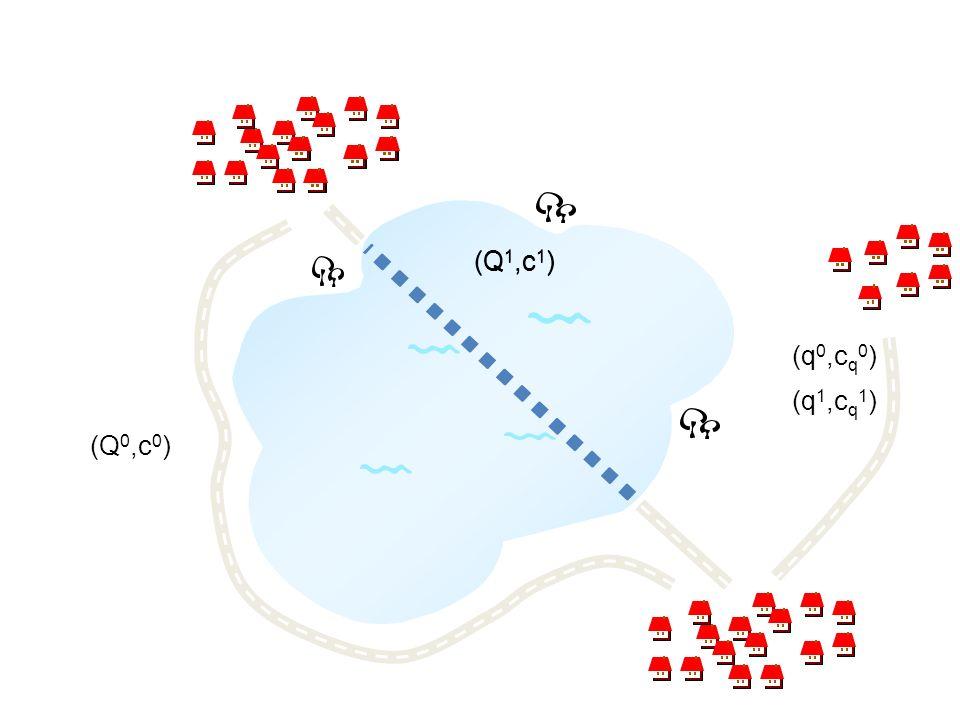 (Q1,c1) (Q1,c1) (q0,cq0) (q1,cq1) (Q0,c0)