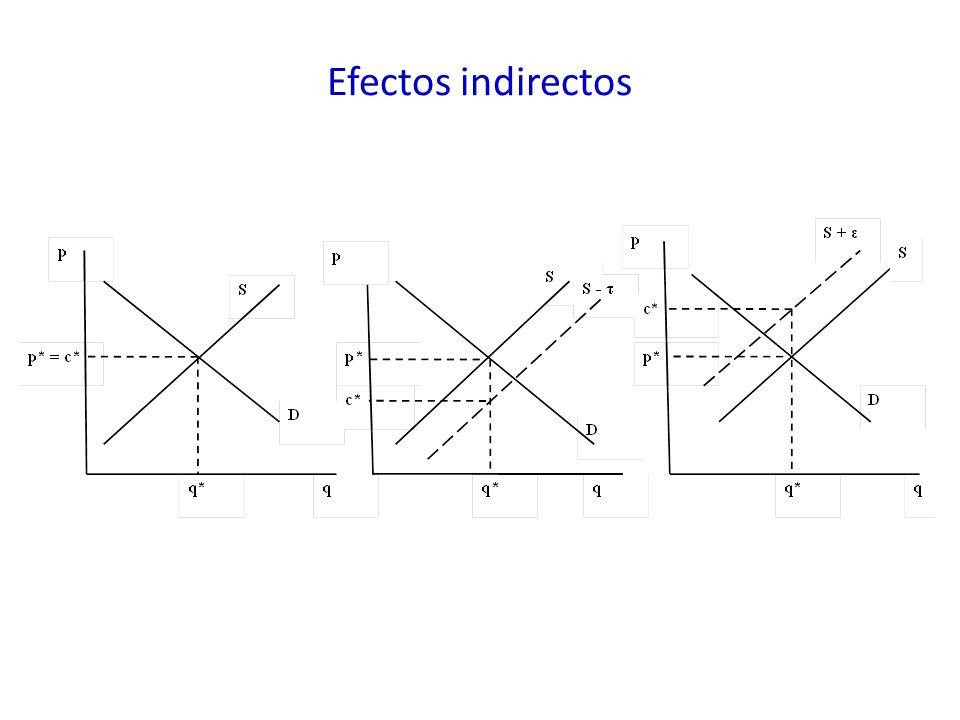 Efectos indirectos