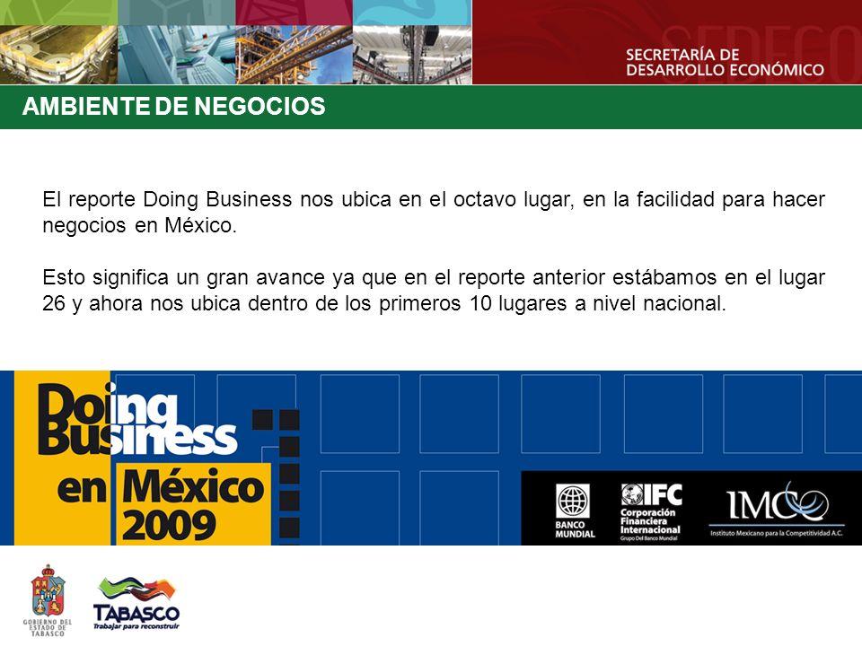 AMBIENTE DE NEGOCIOS El reporte Doing Business nos ubica en el octavo lugar, en la facilidad para hacer negocios en México.