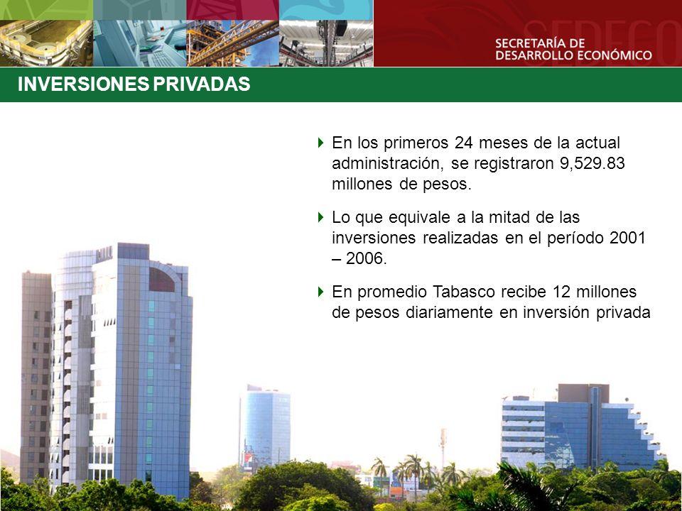 INVERSIONES PRIVADAS En los primeros 24 meses de la actual administración, se registraron 9,529.83 millones de pesos.