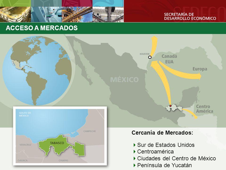 ACCESO A MERCADOS Cercanía de Mercados: Sur de Estados Unidos
